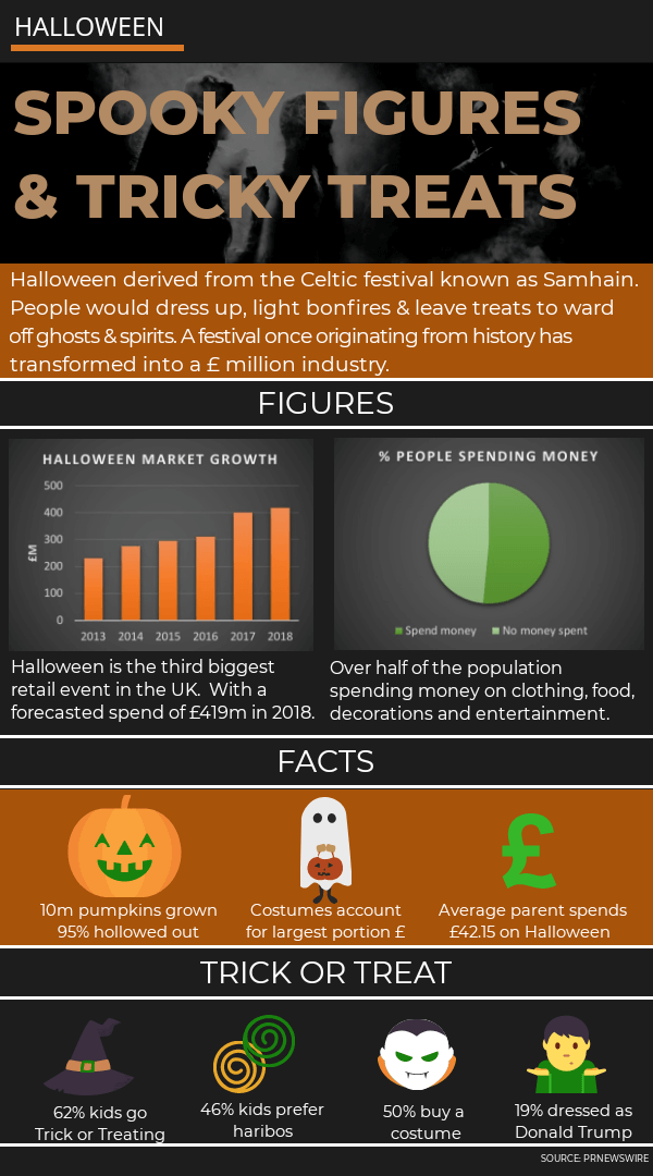 Infographic for Halloween showing facts and figures
